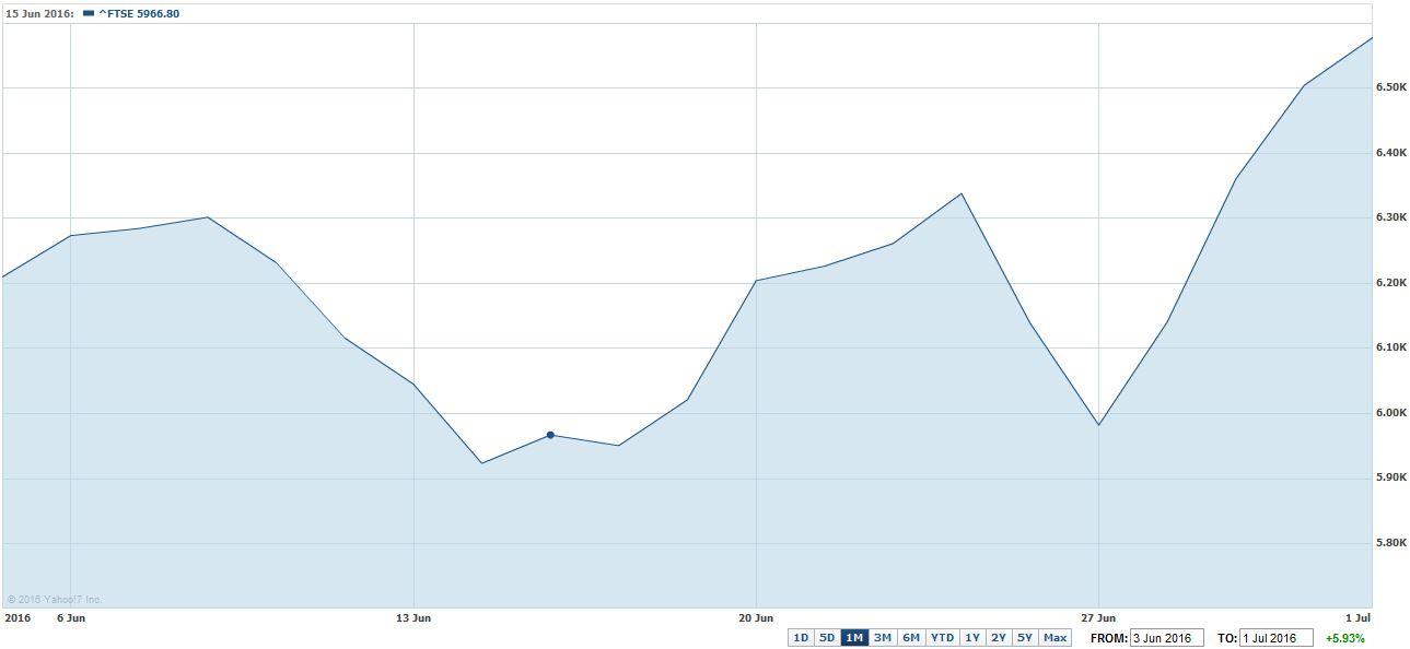 FTSE100 Chart