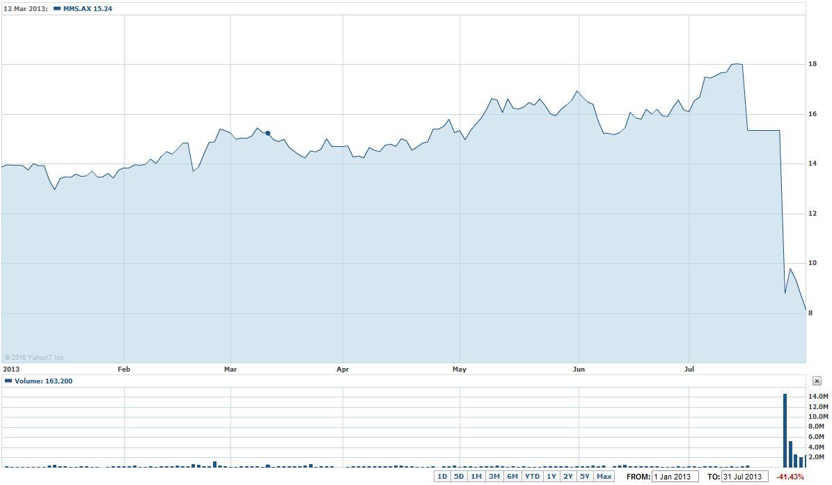 MMS Chart